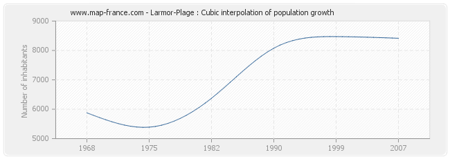 Larmor-Plage : Cubic interpolation of population growth