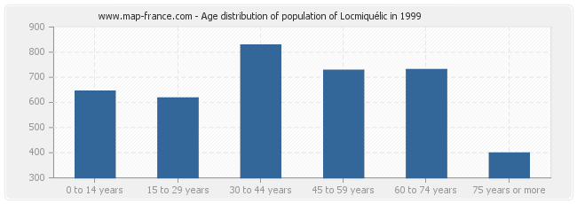 Age distribution of population of Locmiquélic in 1999