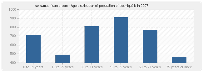 Age distribution of population of Locmiquélic in 2007