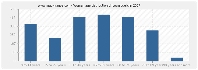 Women age distribution of Locmiquélic in 2007