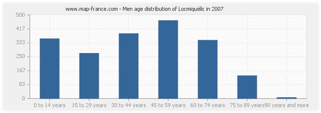 Men age distribution of Locmiquélic in 2007