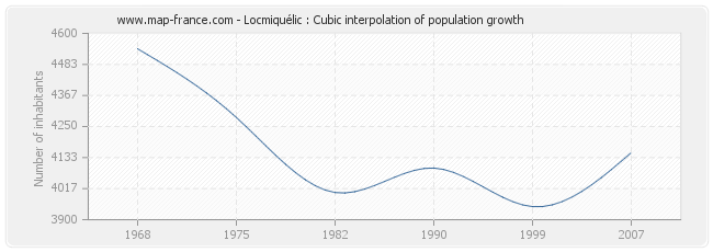 Locmiquélic : Cubic interpolation of population growth