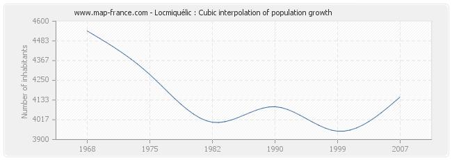 Locmiquélic : Cubic interpolation of population growth