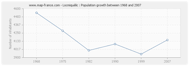 Population Locmiquélic