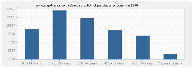 Age distribution of population of Lorient in 1999