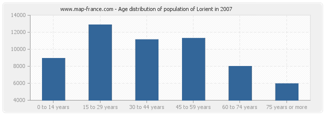 Age distribution of population of Lorient in 2007