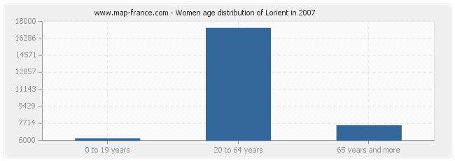 Women age distribution of Lorient in 2007