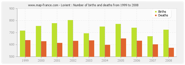 Lorient : Number of births and deaths from 1999 to 2008