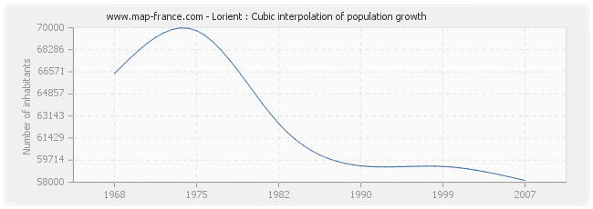 Lorient : Cubic interpolation of population growth