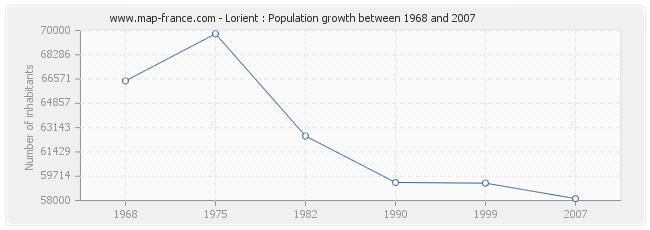 Population Lorient