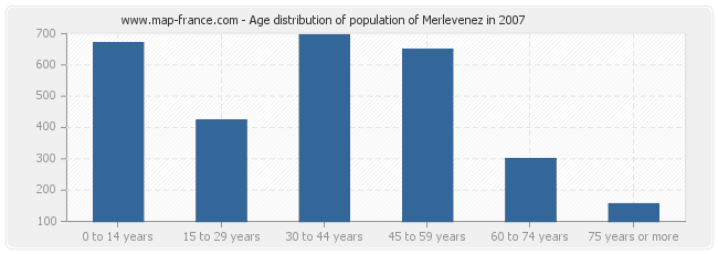 Age distribution of population of Merlevenez in 2007