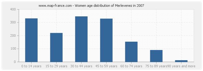 Women age distribution of Merlevenez in 2007