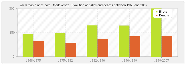 Merlevenez : Evolution of births and deaths between 1968 and 2007