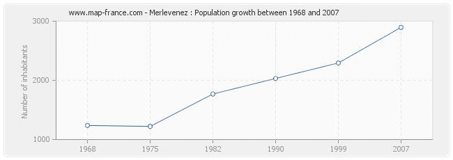 Population Merlevenez