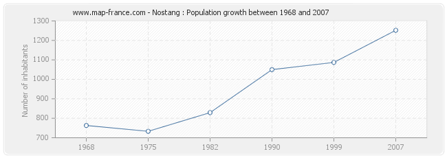 Population Nostang