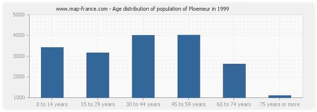 Age distribution of population of Ploemeur in 1999