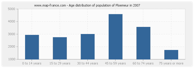 Age distribution of population of Ploemeur in 2007