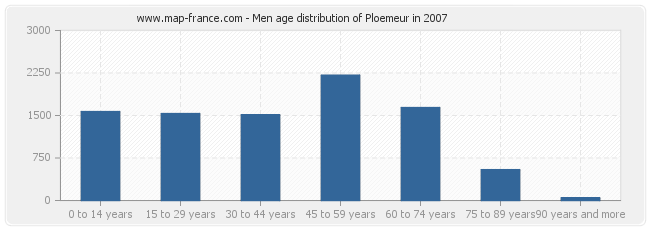 Men age distribution of Ploemeur in 2007