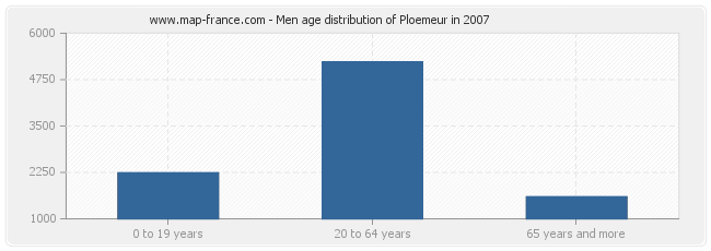 Men age distribution of Ploemeur in 2007