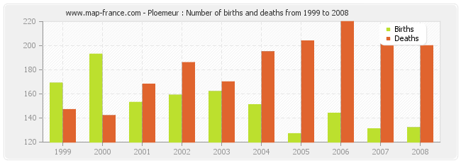 Ploemeur : Number of births and deaths from 1999 to 2008