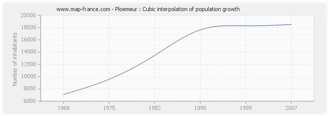 Ploemeur : Cubic interpolation of population growth