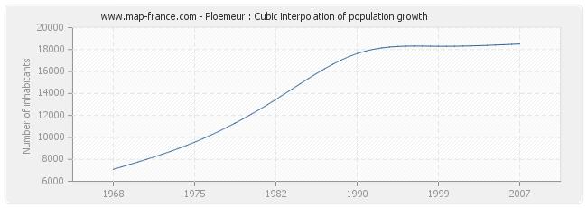 Ploemeur : Cubic interpolation of population growth