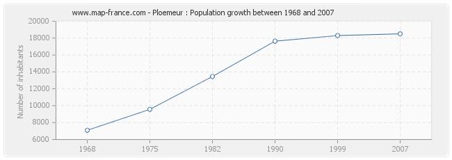 Population Ploemeur