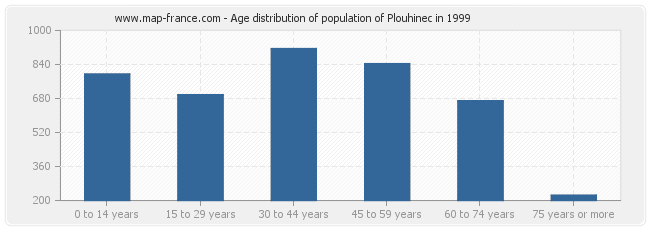Age distribution of population of Plouhinec in 1999