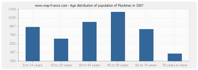 Age distribution of population of Plouhinec in 2007