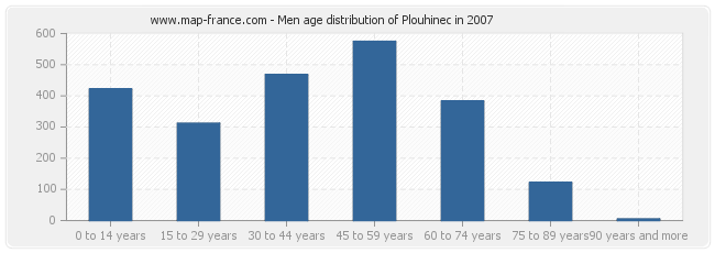 Men age distribution of Plouhinec in 2007