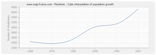 Plouhinec : Cubic interpolation of population growth