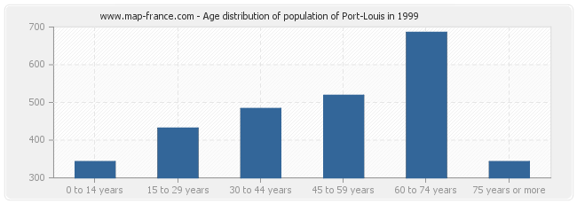 Age distribution of population of Port-Louis in 1999