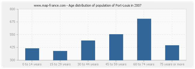 Age distribution of population of Port-Louis in 2007