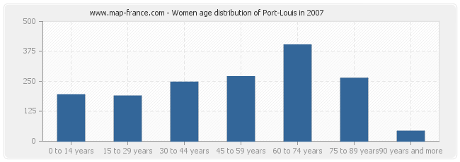 Women age distribution of Port-Louis in 2007