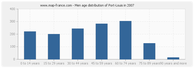 Men age distribution of Port-Louis in 2007