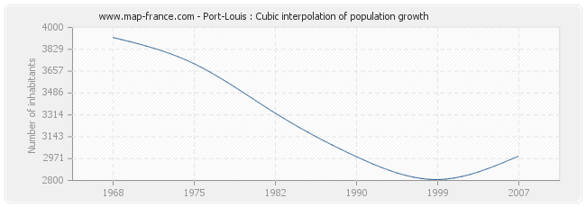 Port-Louis : Cubic interpolation of population growth