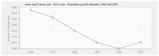 Population Port-Louis