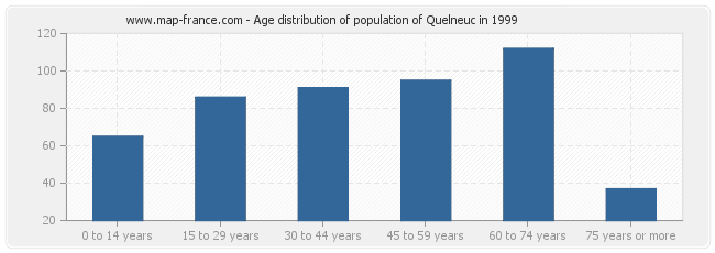 Age distribution of population of Quelneuc in 1999