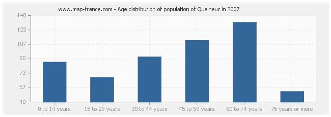 Age distribution of population of Quelneuc in 2007