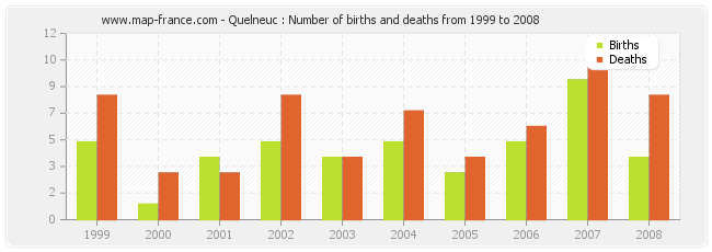 Quelneuc : Number of births and deaths from 1999 to 2008