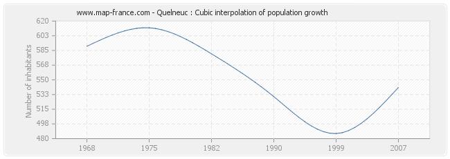 Quelneuc : Cubic interpolation of population growth