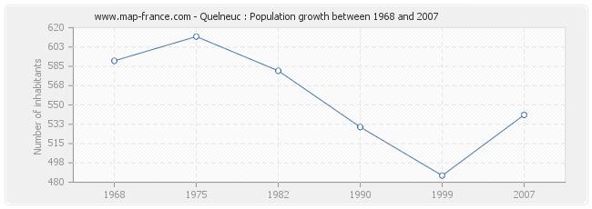 Population Quelneuc
