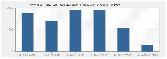 Age distribution of population of Quéven in 1999