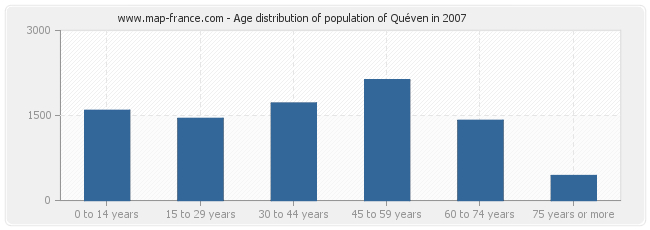 Age distribution of population of Quéven in 2007