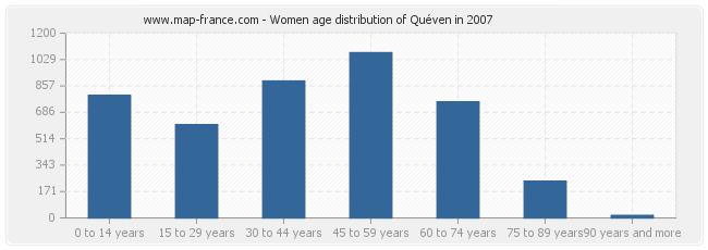 Women age distribution of Quéven in 2007