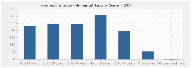 Men age distribution of Quéven in 2007
