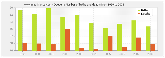 Quéven : Number of births and deaths from 1999 to 2008