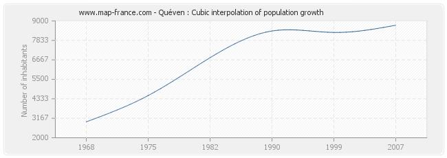 Quéven : Cubic interpolation of population growth