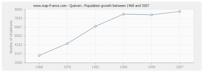 Population Quéven