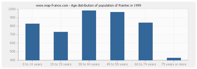 Age distribution of population of Riantec in 1999